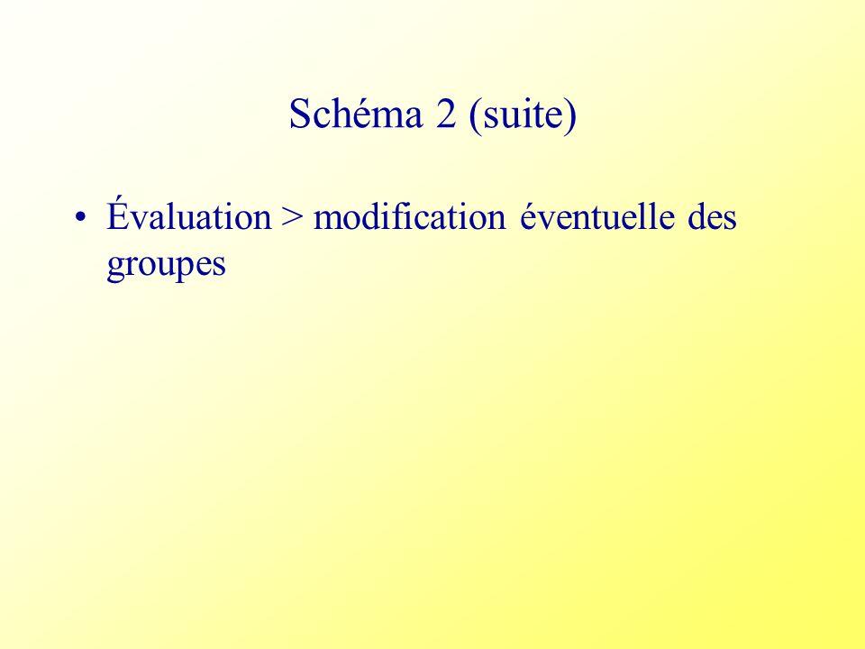 Schéma 2 (suite) Évaluation > modification éventuelle des groupes