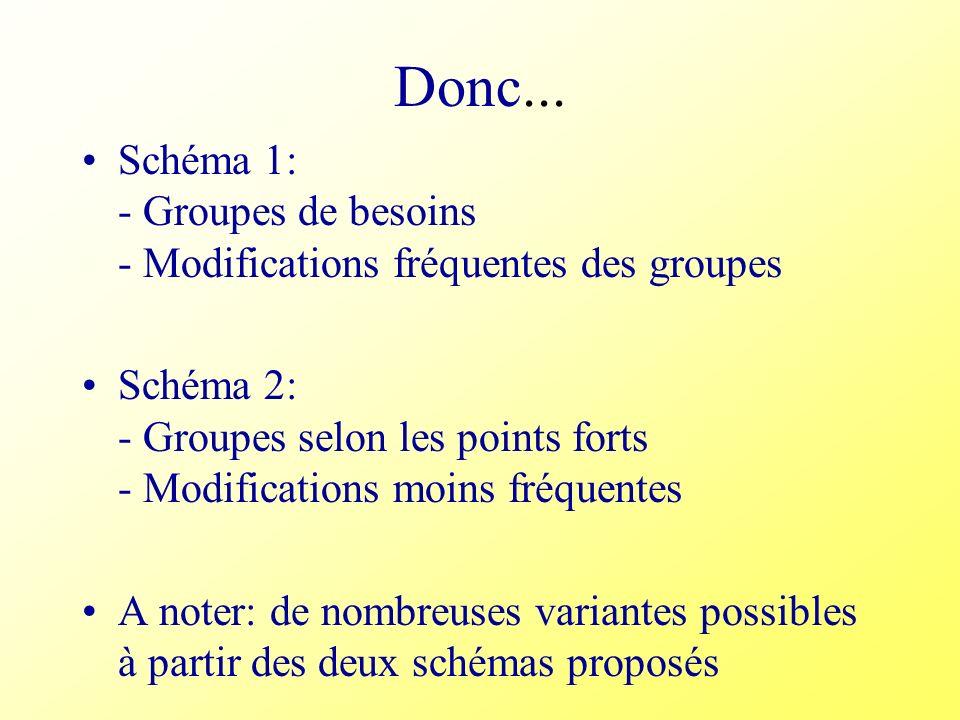 Donc...Schéma 1: - Groupes de besoins - Modifications fréquentes des groupes.