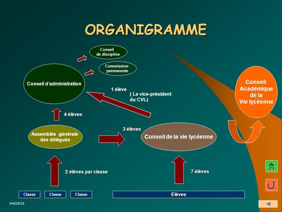 ORGANIGRAMME Conseil Académique de la Vie lycéenne