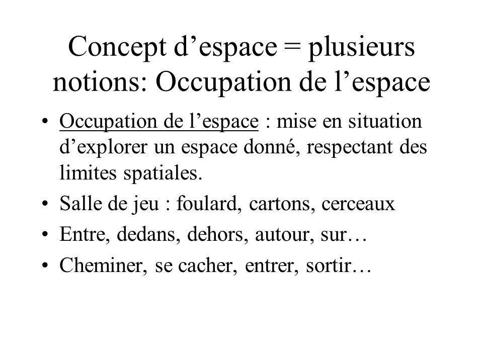Concept d'espace = plusieurs notions: Occupation de l'espace