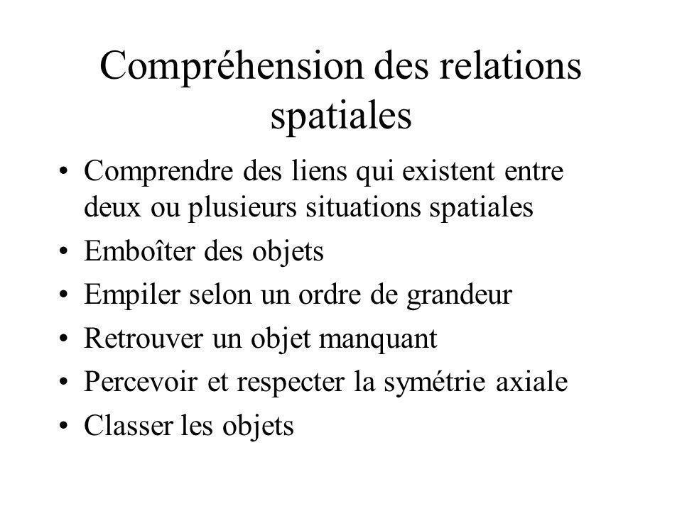 Compréhension des relations spatiales