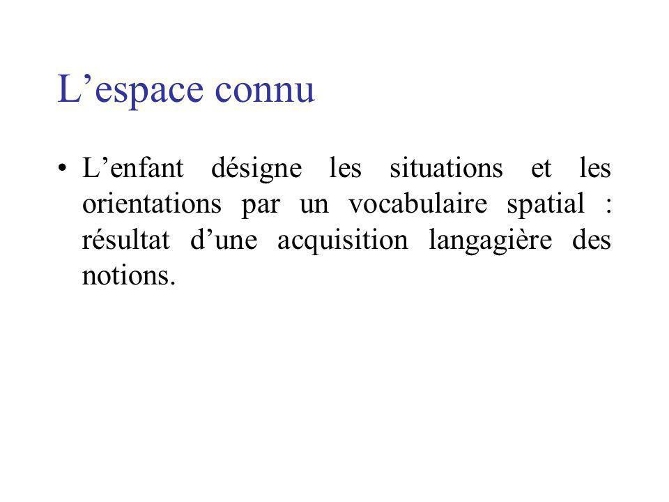 L'espace connu L'enfant désigne les situations et les orientations par un vocabulaire spatial : résultat d'une acquisition langagière des notions.