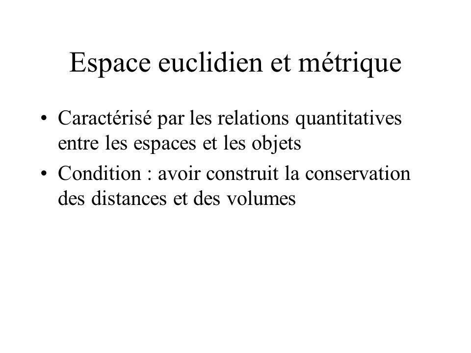 Espace euclidien et métrique