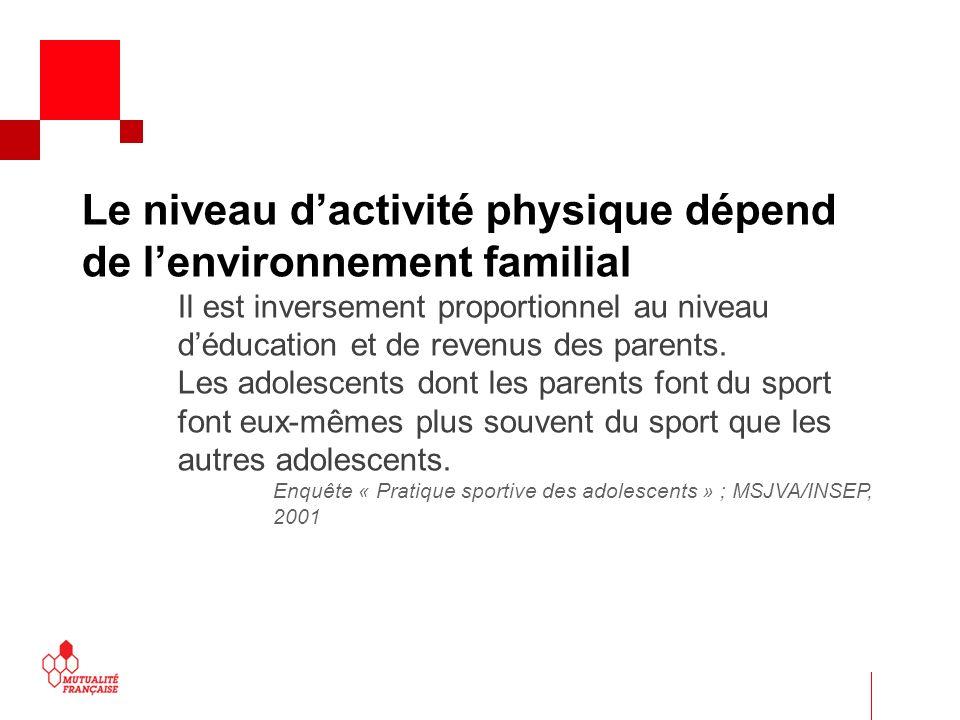 Le niveau d'activité physique dépend de l'environnement familial