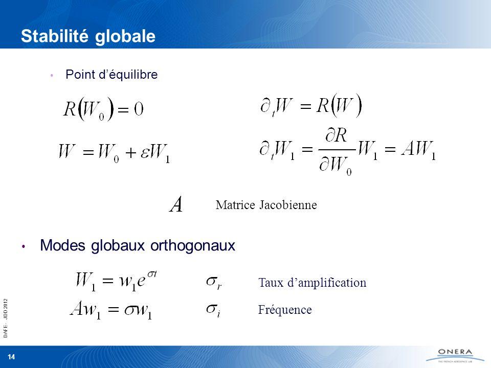 Stabilité globale Modes globaux orthogonaux Point d'équilibre