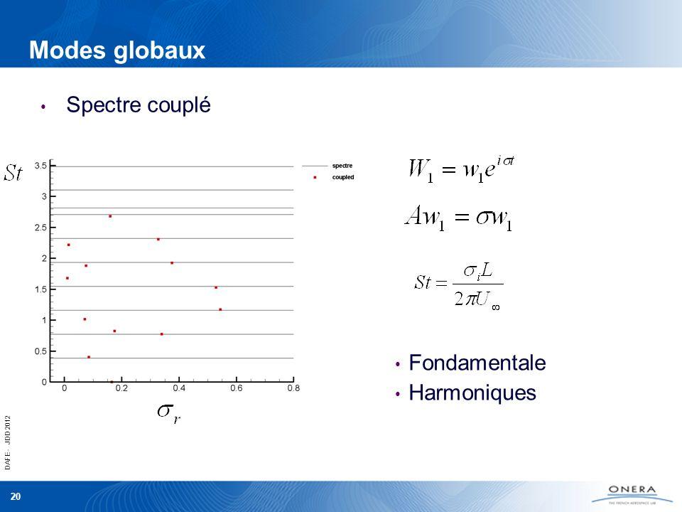Modes globaux Spectre couplé Fondamentale Harmoniques