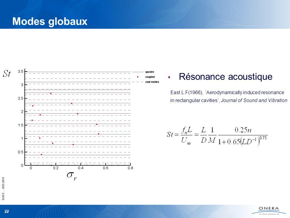 Modes globaux Résonance acoustique
