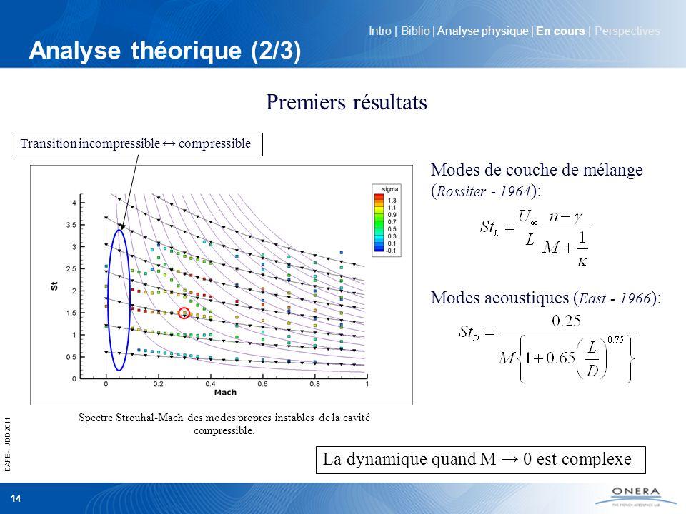 Analyse théorique (2/3) Premiers résultats