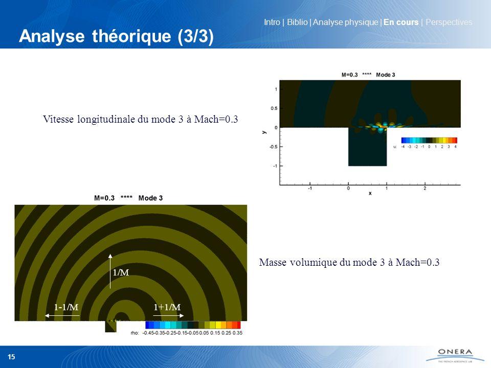 Analyse théorique (3/3) Vitesse longitudinale du mode 3 à Mach=0.3