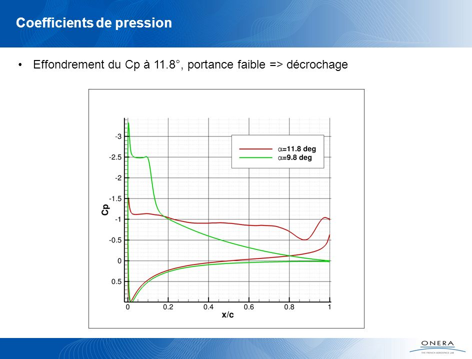 Coefficients de pression