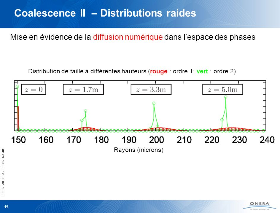 Coalescence II – Distributions raides