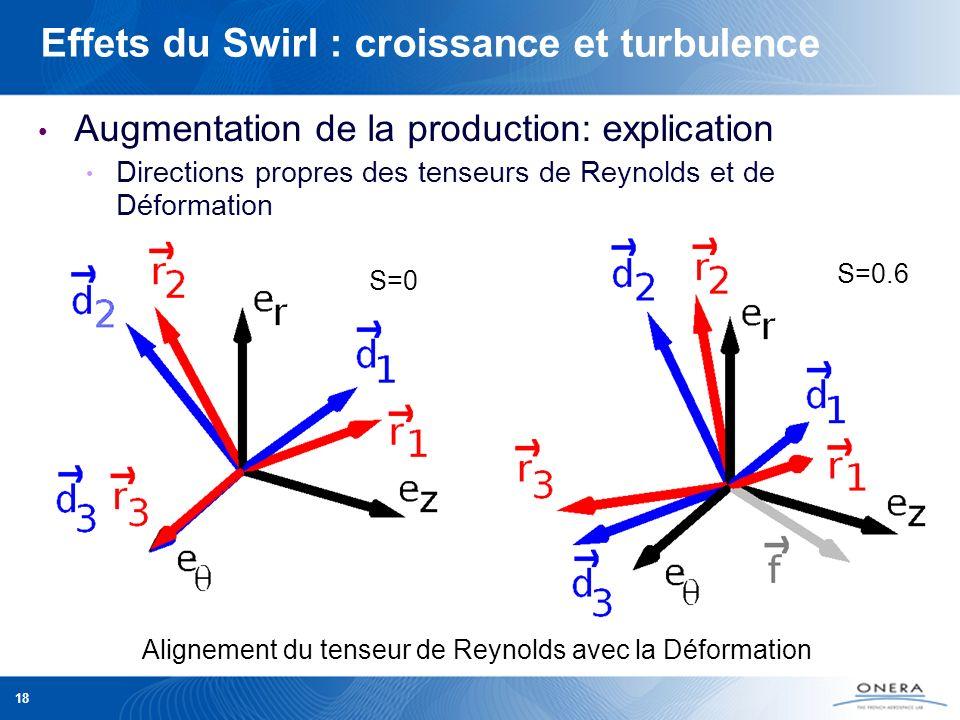 Effets du Swirl : croissance et turbulence