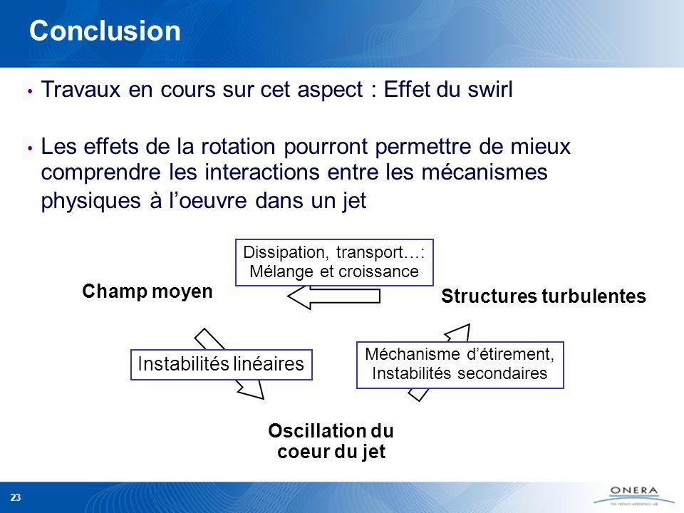 Structures turbulentes Oscillation du coeur du jet