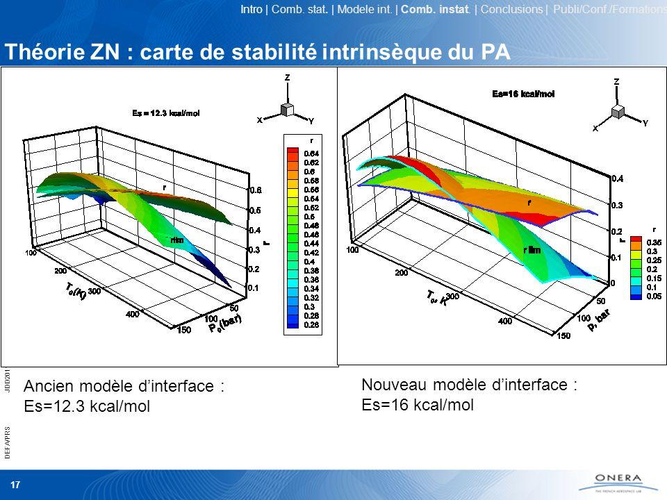 Théorie ZN : carte de stabilité intrinsèque du PA