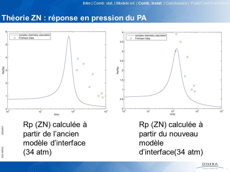 Théorie ZN : réponse en pression du PA