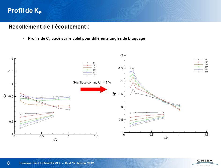 Soufflage continu Cμ = 1 %