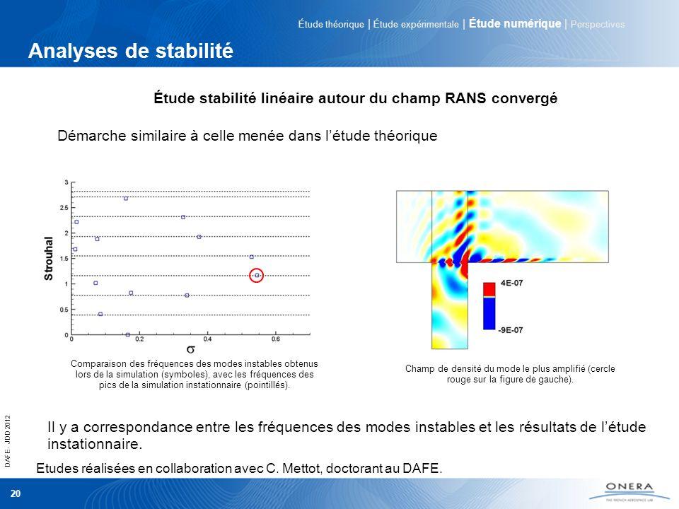 Étude stabilité linéaire autour du champ RANS convergé
