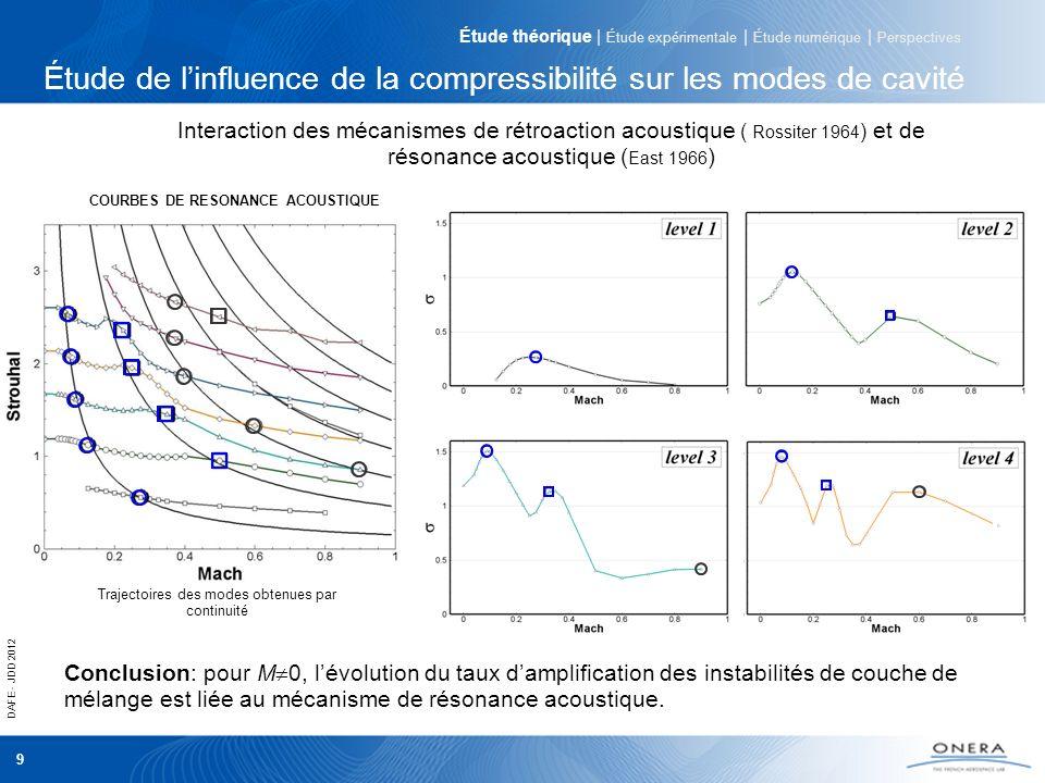 Étude de l'influence de la compressibilité sur les modes de cavité