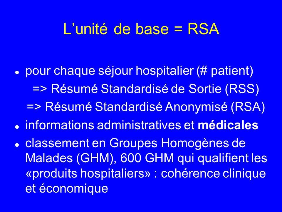 L'unité de base = RSA pour chaque séjour hospitalier (# patient)