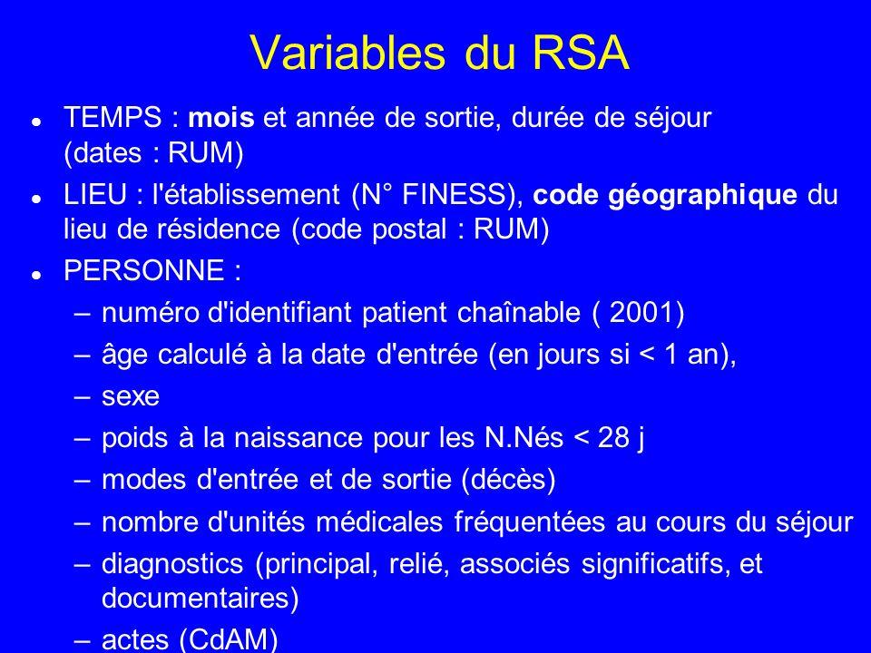 Variables du RSA TEMPS : mois et année de sortie, durée de séjour (dates : RUM)