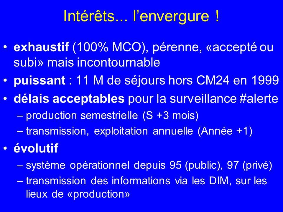 Intérêts... l'envergure ! exhaustif (100% MCO), pérenne, «accepté ou subi» mais incontournable. puissant : 11 M de séjours hors CM24 en 1999.