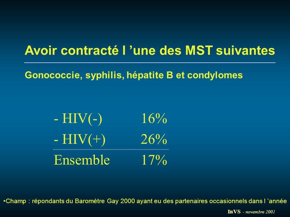 - HIV(-) 16% - HIV(+) 26% Ensemble 17%