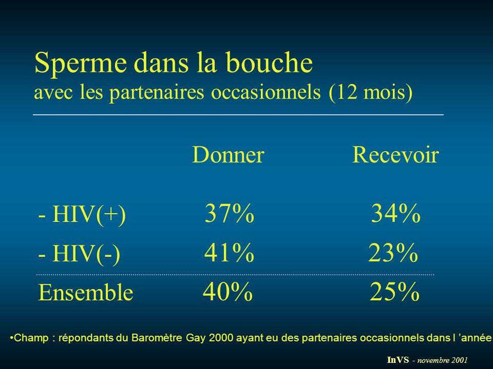 Sperme dans la bouche Donner Recevoir - HIV(+) 37% 34%