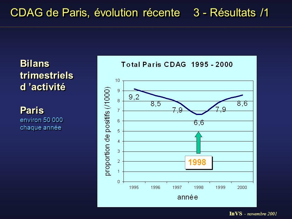 CDAG de Paris, évolution récente 3 - Résultats /1