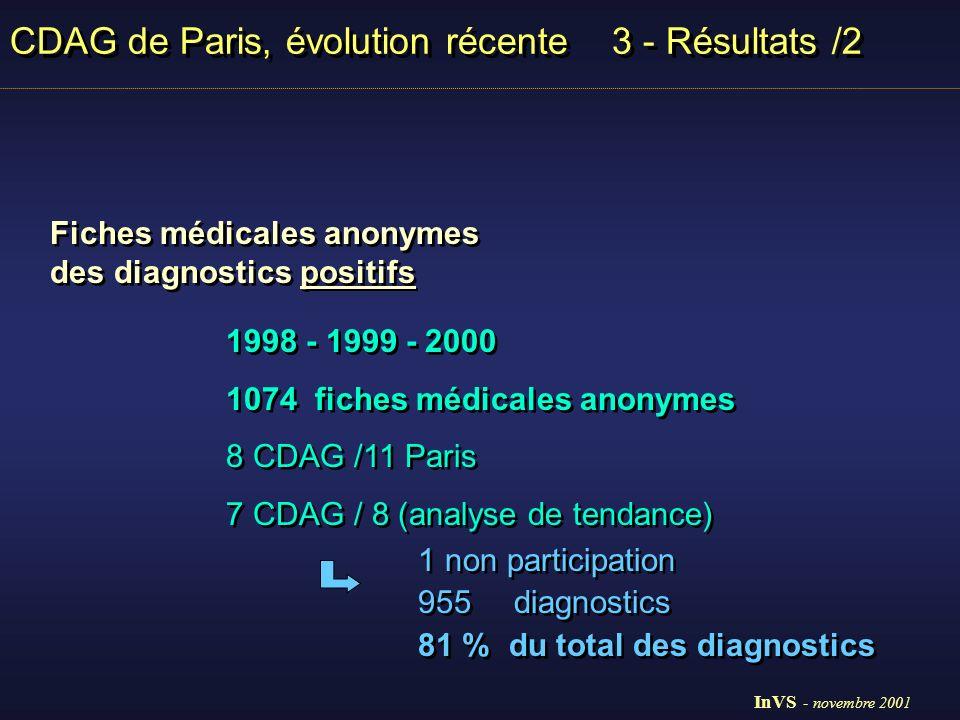 CDAG de Paris, évolution récente 3 - Résultats /2