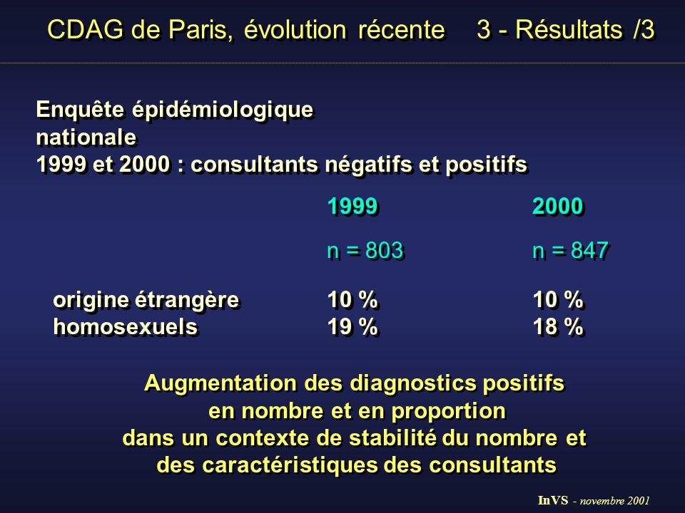 CDAG de Paris, évolution récente 3 - Résultats /3