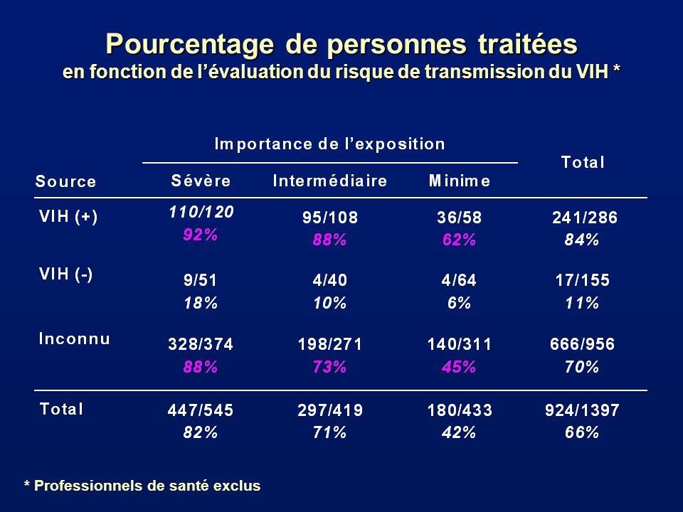 Pourcentage de personnes traitées en fonction de l'évaluation du risque de transmission du VIH *