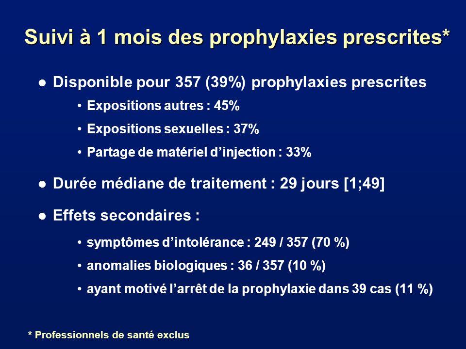 Suivi à 1 mois des prophylaxies prescrites*