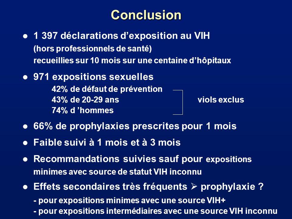 Conclusion 1 397 déclarations d'exposition au VIH