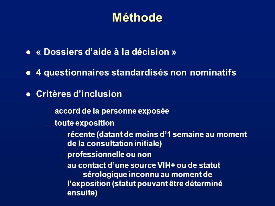 Méthode « Dossiers d'aide à la décision »