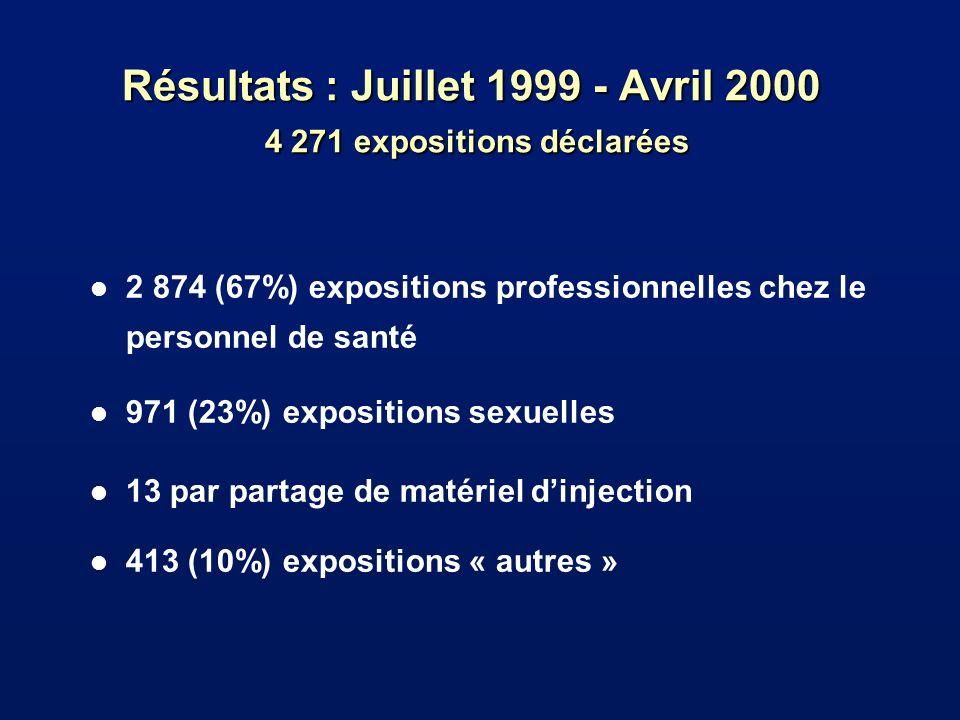Résultats : Juillet 1999 - Avril 2000 4 271 expositions déclarées