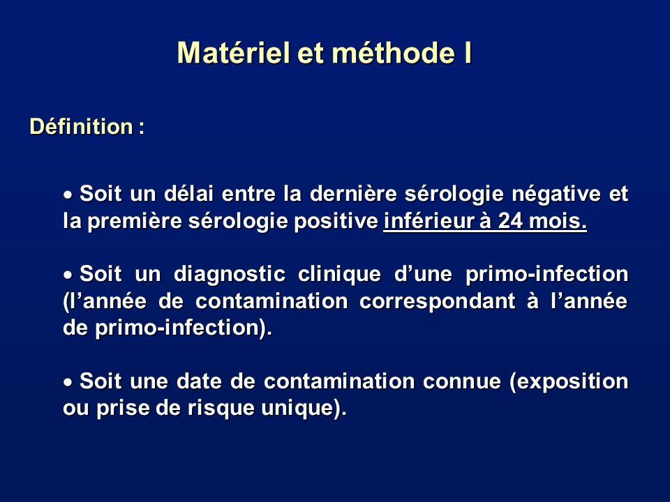 Matériel et méthode I Définition :