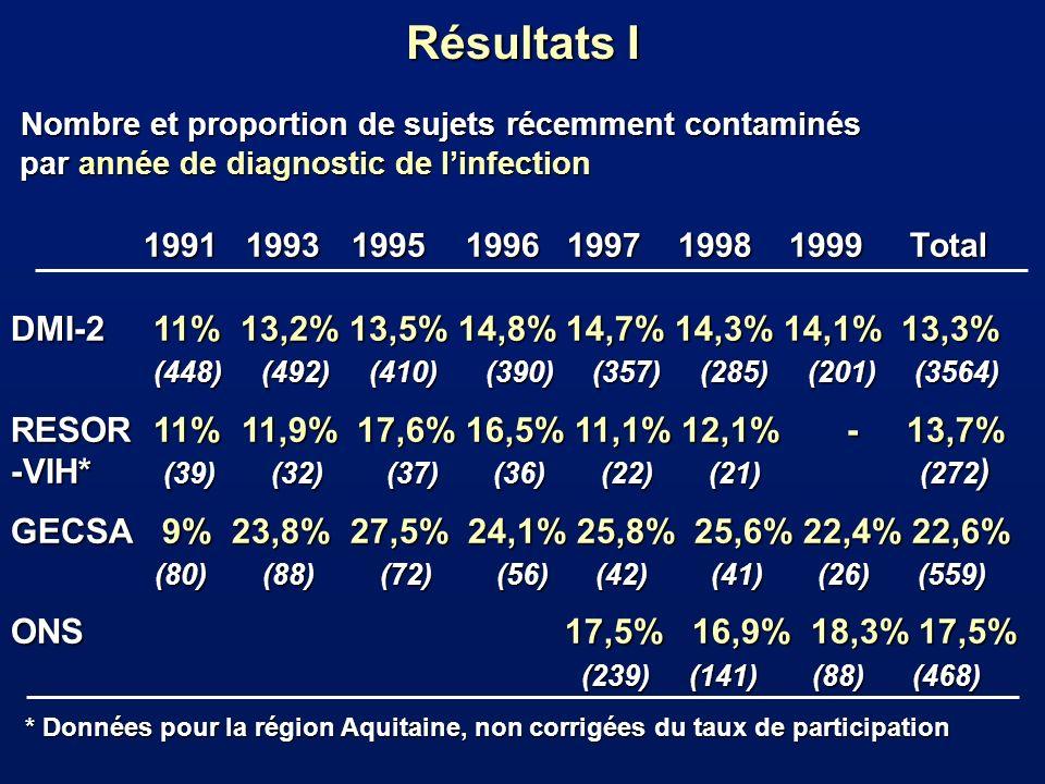 Résultats I Nombre et proportion de sujets récemment contaminés