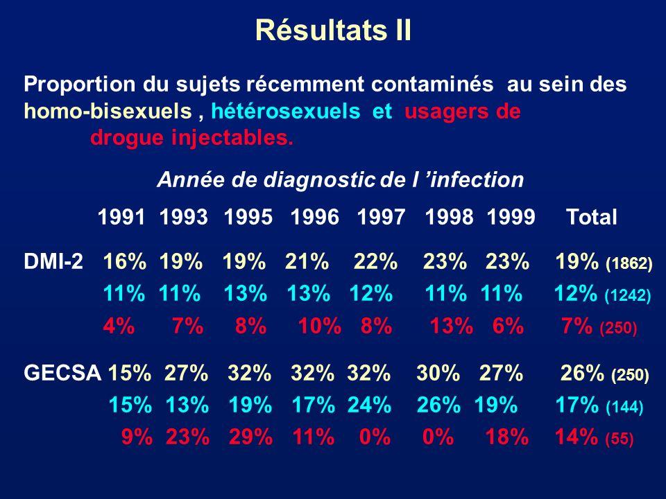 Résultats II Proportion du sujets récemment contaminés au sein des