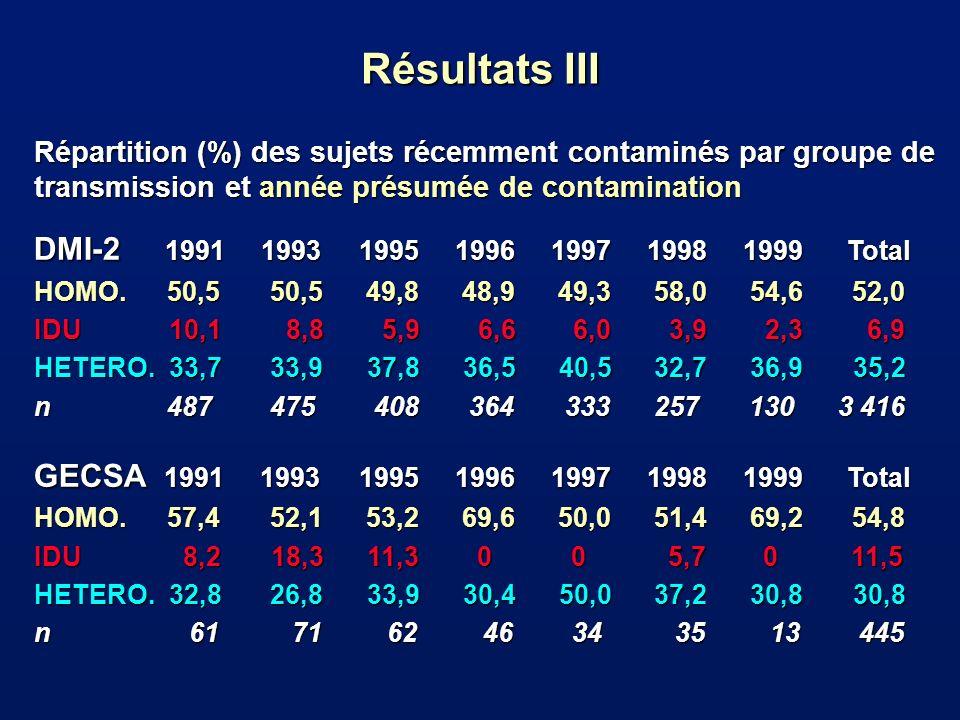 Résultats III DMI-2 1991 1993 1995 1996 1997 1998 1999 Total