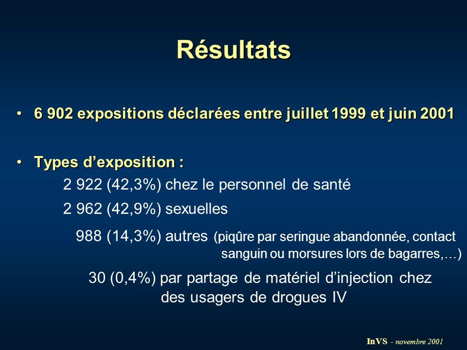 Résultats6 902 expositions déclarées entre juillet 1999 et juin 2001. Types d'exposition : 2 922 (42,3%) chez le personnel de santé.