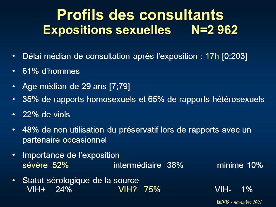 Profils des consultants Expositions sexuelles N=2 962