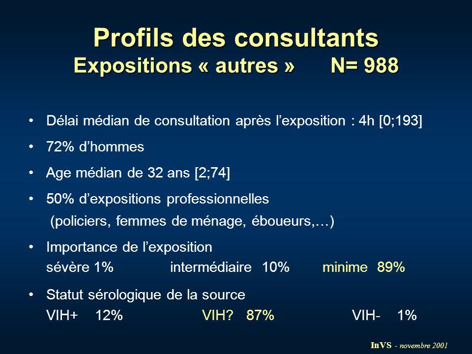 Profils des consultants Expositions « autres » N= 988