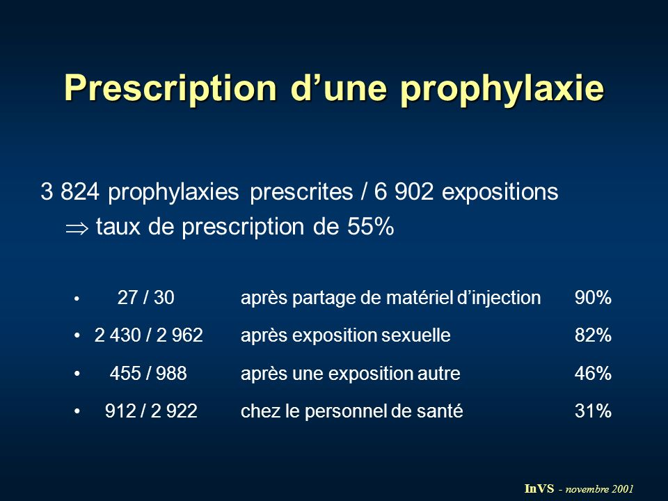 Prescription d'une prophylaxie