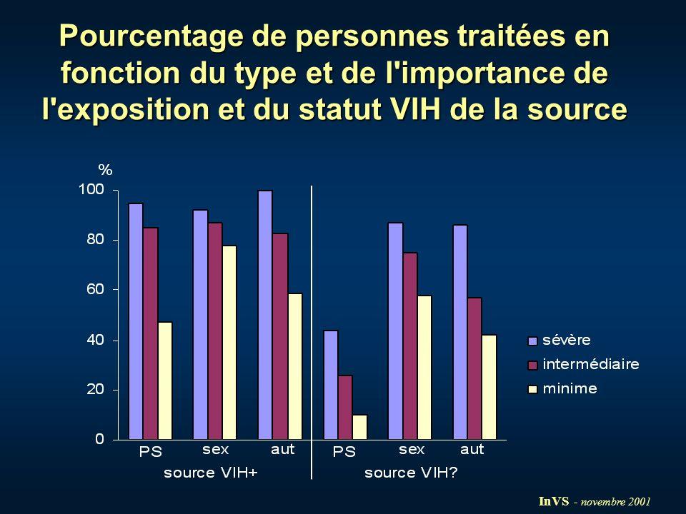 Pourcentage de personnes traitées en fonction du type et de l importance de l exposition et du statut VIH de la source