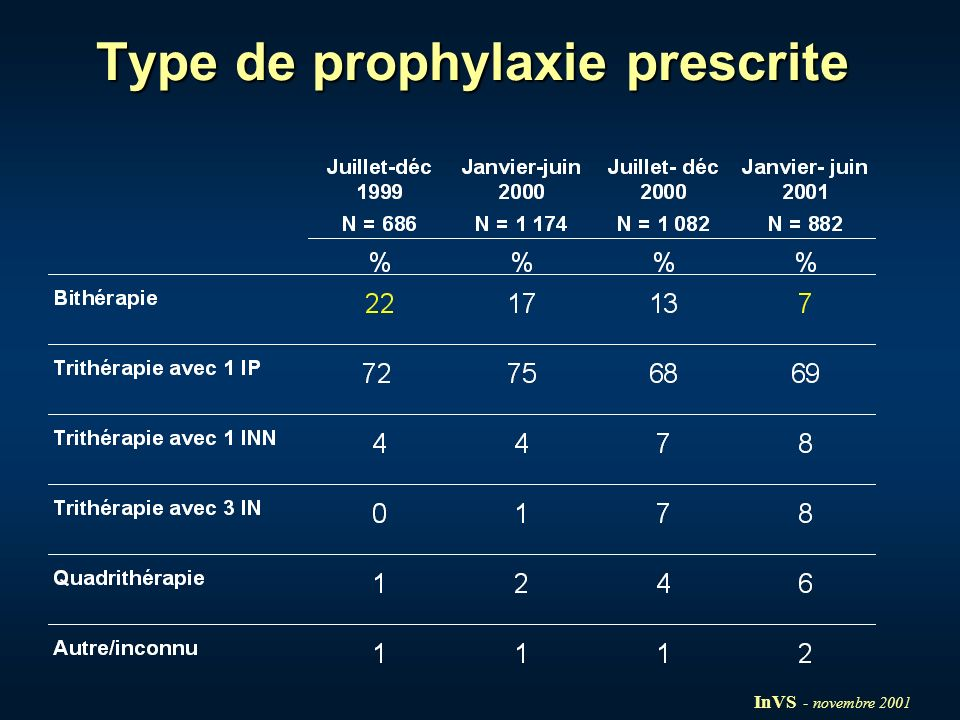 Type de prophylaxie prescrite