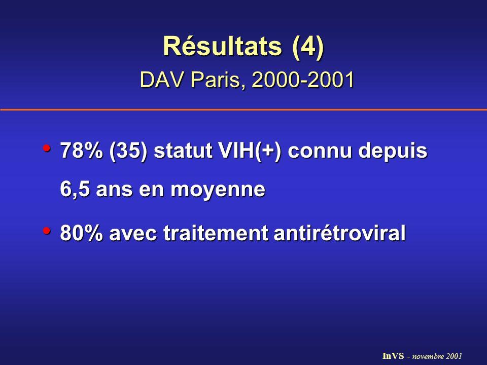Résultats (4) DAV Paris, 2000-2001