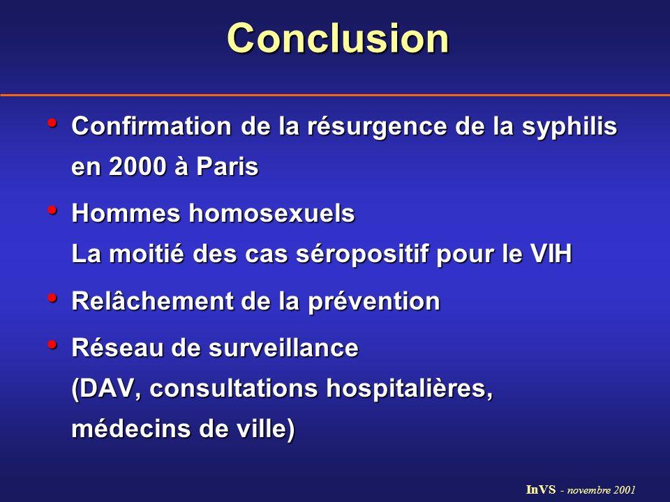 Conclusion Confirmation de la résurgence de la syphilis en 2000 à Paris. Hommes homosexuels La moitié des cas séropositif pour le VIH.