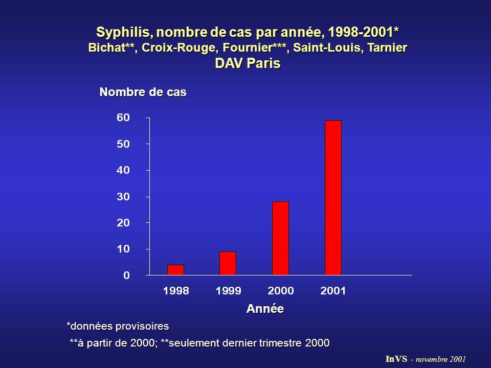 Syphilis, nombre de cas par année, 1998-2001. Bichat
