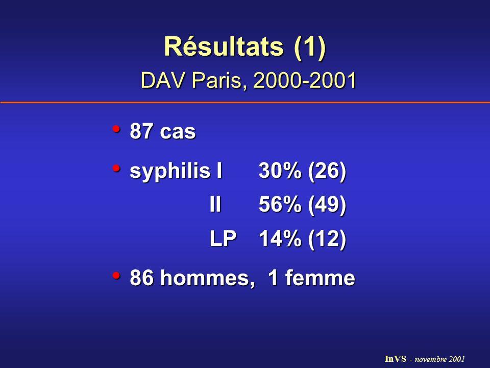 Résultats (1) DAV Paris, 2000-2001