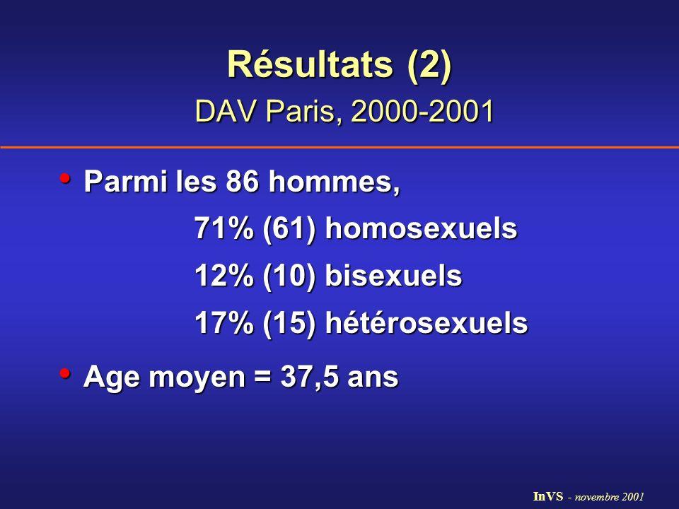 Résultats (2) DAV Paris, 2000-2001